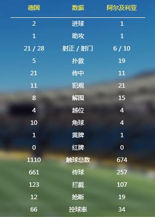 世界杯:厄齐尔加时建功 德国2:1阿尔及利亚晋级