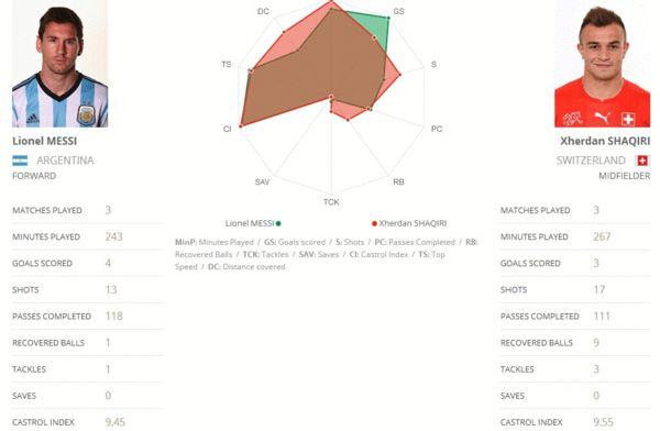 球星对比:梅西VS沙奇里