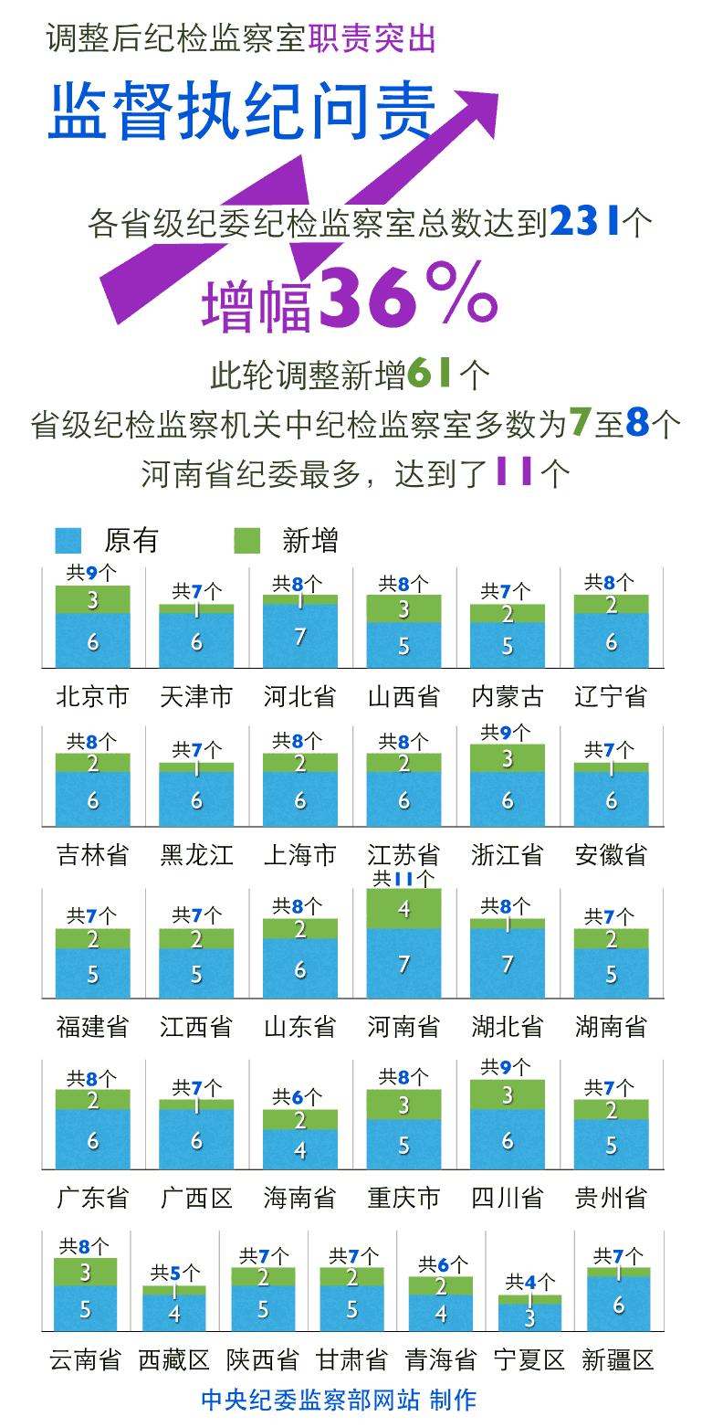 纪检部职责_31省区市纪委增设纪检监察室 职责非单纯办案-搜狐新闻