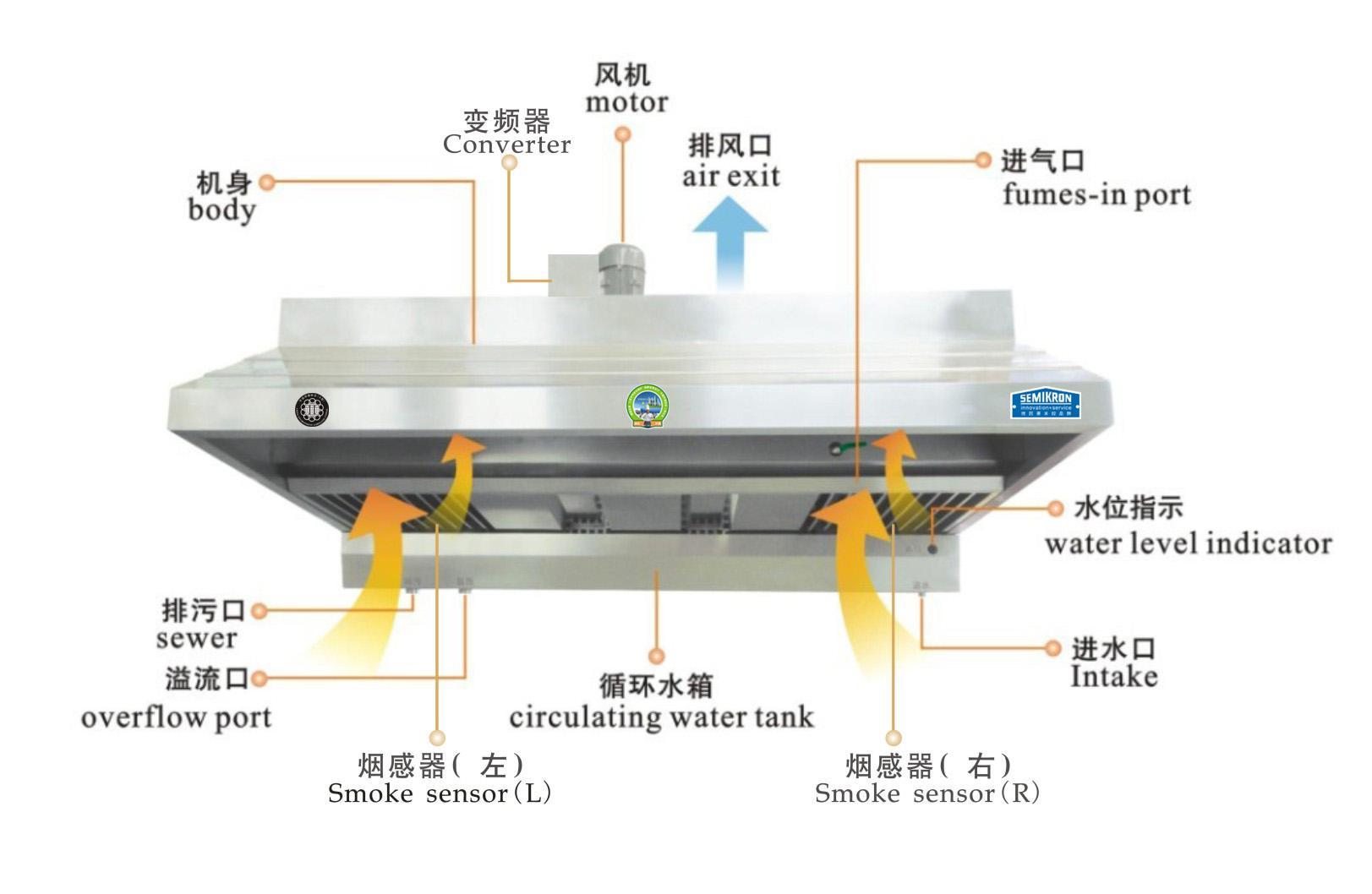 油烟净化一体机为何选赛米控变频技术的?