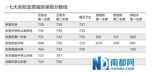 东华高级中学,东莞市光明中学公办班和东莞外国语学校高中录取分数线.