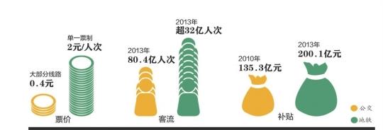 北京就地铁调价征集社会意见