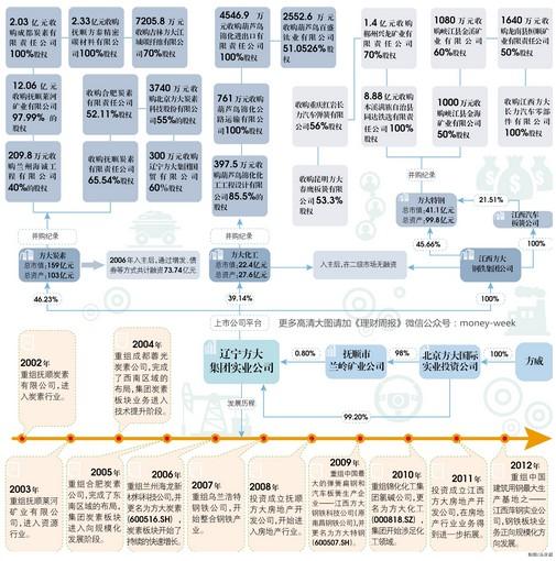 """方大炭素停牌_""""方威事件""""波及3家上市公司 神秘巨鳄""""方大系""""浮出水面(图 ..."""