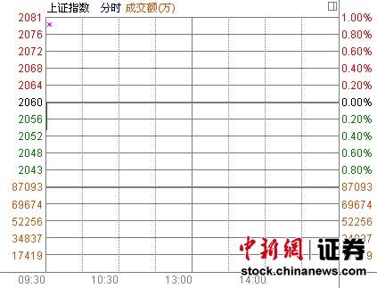 沪指低开0.09% 新股炒作降温三新股回落