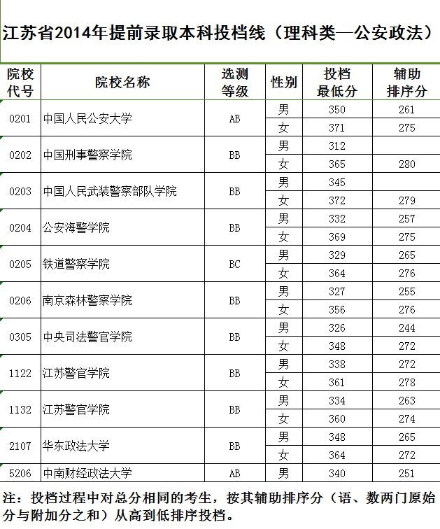 江苏高招今开录 提前录取批次本科投档线公布