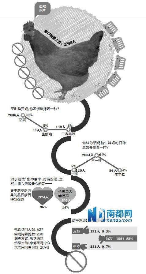 前日,市民在福田香梅市场新开张的冰鲜鸡档选购。南都记者 赵炎雄 摄
