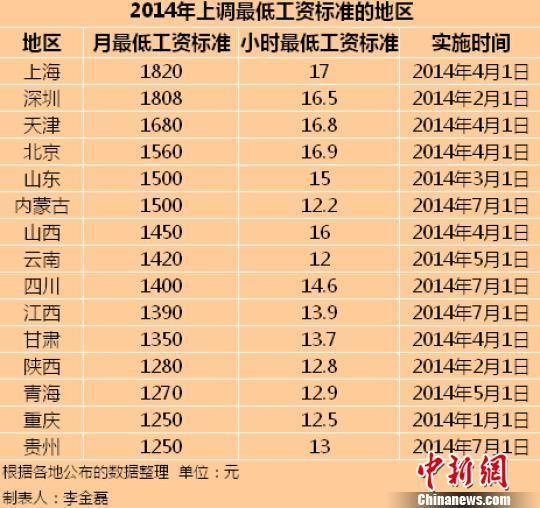 15省市区上调最低工资标准 陕西每月1280
