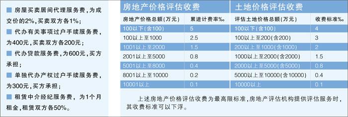 评估费实行政府指导价(图)