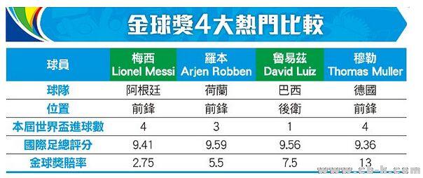足总评分 虽然荷兰不敌阿根廷,罗本贡献仍胜梅西