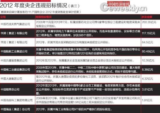 2012年度央企决策不合规造成损失排行榜(表一) (数据来自审计署发布的11户国有企业2012年度财务收支审计结果;同时存在多项损失者,以最高金额排序)