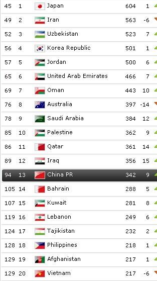 FIFA新排名:国足升9位列94 亚洲排名滑至13位