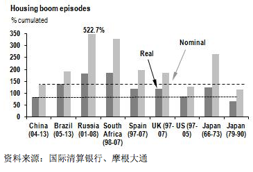 摩根大通:关于中国房地产调整的五大迷思