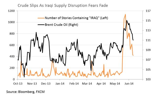 """(新闻中含""""伊拉克""""字样的新闻数(橙色)和油价对比(黑色))"""