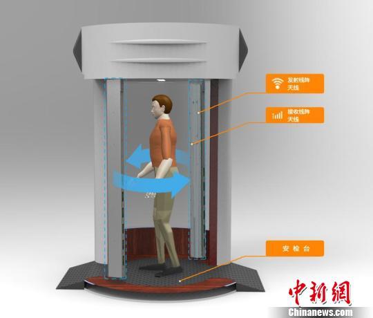 中国毫米波安检门机场试用 火眼金睛 辨识危险品 图 中国航天科工集团公司第三研究院35所研制的毫米波人体三维成像安检