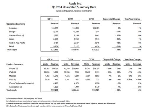 iphone6或将更重视中国 苹果发布q3财报