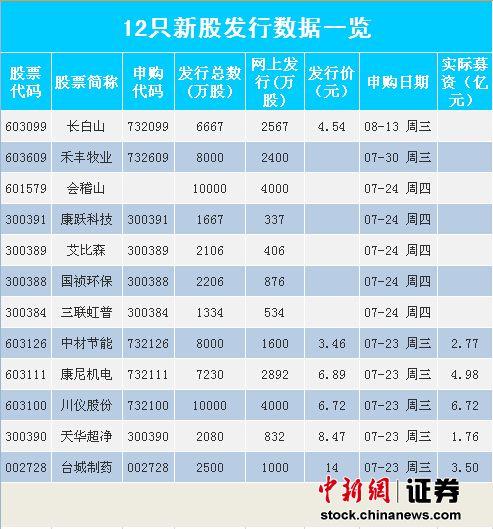 川仪股份退市15年再上市 拟募资6.7亿用2亿偿债