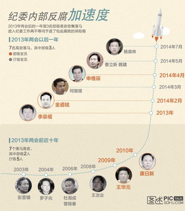 独家图解:纪委内部反腐加速度