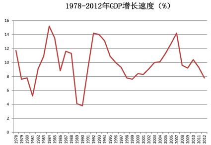 1978gdp_GDP增速6.9 创25年新低,2016年中国经济会好吗