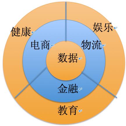 阿里巴巴的战略规划图(截止2014年上半年)-一张图读懂阿里巴巴眼...