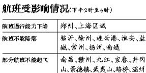 综合新华社电 我国民航空管部门最新发布大面积航班延误红色预警信息称,29日上海区域将有空域繁忙情况,部分时段上海虹桥、浦东机场通行能力将下降75%。