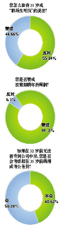 """35岁""""职场生死线""""九成受访者望放宽"""
