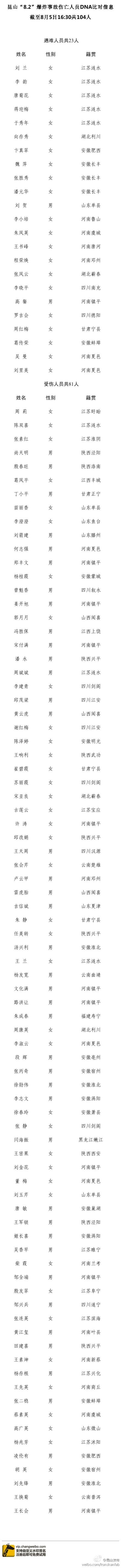 """中新网8月5日电昆山市政府新闻办5日通过微博发布""""8.2""""爆炸事故伤亡人员DNA比对信息。截至8月5日16时30分,已有23名遇难者确认身份。"""