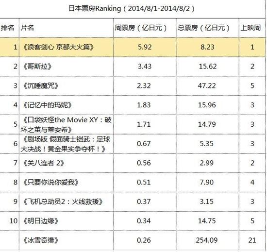 日本票房Ranking(2014.8.1-2014.8.2)