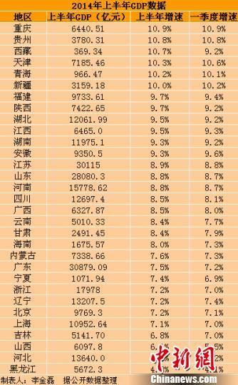 中国gdp5倍印度_2014印度gdp