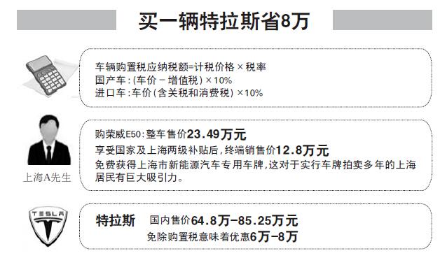 9月起买新能源车免购置税 1辆特斯拉省8万