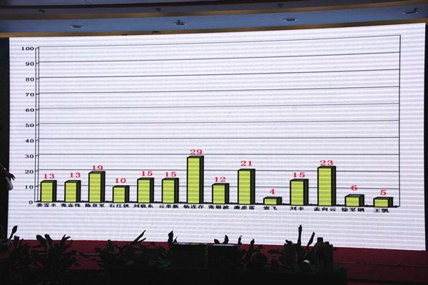 中国汽车诊断师大赛 北京赛区赛现场实录高清图片