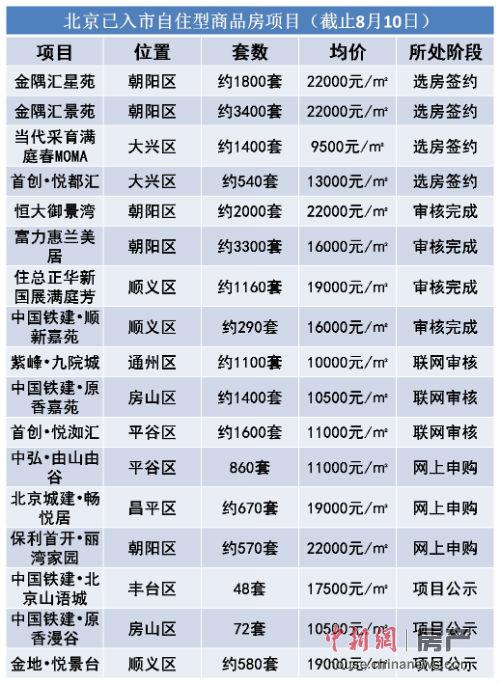 目前,北京已有四个自住房项目进入选房签约阶段,房源总计近七千套。数据来源 北京市住建委官网