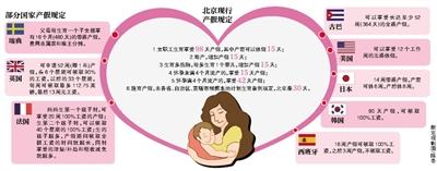 """新京报讯 近日,北京市人大代表王幼君建议""""将女性产假延长至3年,由财政或社保提供津贴""""引发网友热议。新京报记者昨日调查发现,多位女性认为,现有产假是不够,但3年有点长。"""