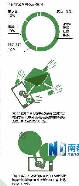"""""""微信十条""""绑住自媒体 46万时政公众号或成""""炮灰"""""""