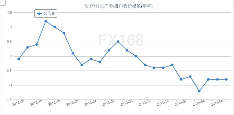 (瑞士生产者/进口物价指数年率走势图 来源:FX168财经网)