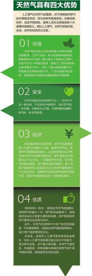 液化天然手册_燃气公司印制了《天然气宣传 手册 》以及 天然