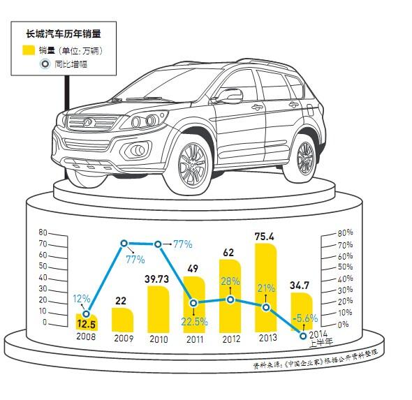 汽车营销海报手绘