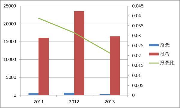 中国人口数量变化图_云南人口数量2013
