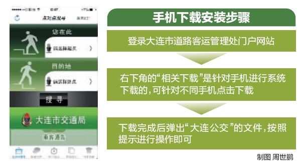 手机公交线路查询系统上线了。昨天,记者获悉此消息后第一时间在手机上下载安装了该软件,并立即尝试查询。