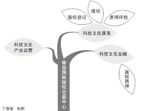 青岛国际版权交易中心(西区):围绕产业 服务企业(图)