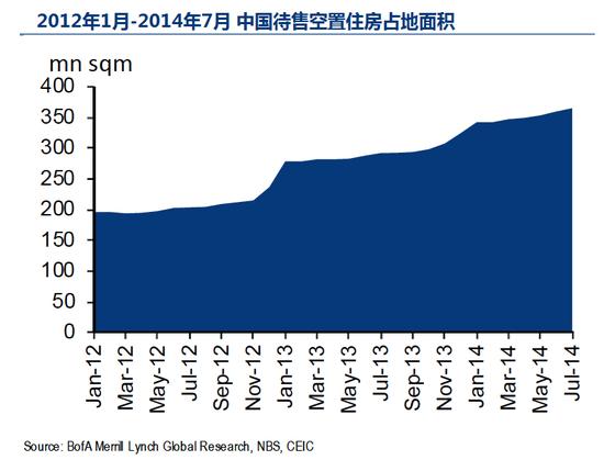 """原标题:华尔街警告房产泡沫是中国""""主要风险"""""""