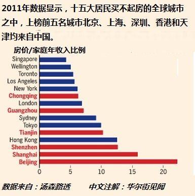华尔街警告中国房产泡沫 距京150公里又现鬼城