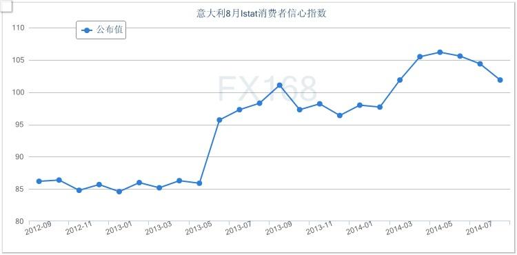(意大利消费者信心指数走势图 来源:FX168财经网)