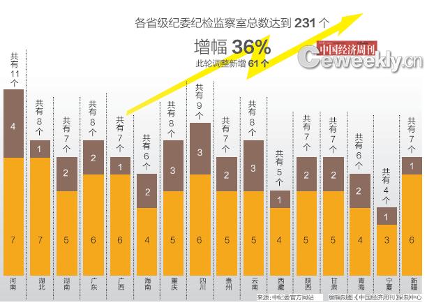 31省级纪委完成内设机构调整:新增61纪检监察室