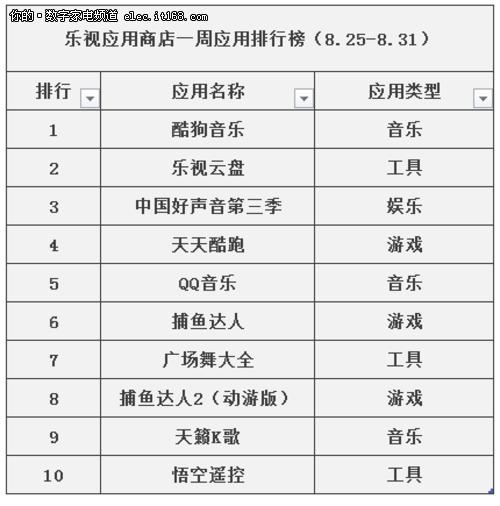 乐视应用商店发布应用排行榜