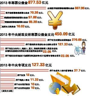 彩票去年筹公益金877亿 中央安排支出占450亿