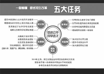 改革高考全面启动(组图)安文网初中图片