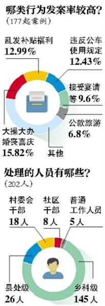 中纪委通报3违规买月饼案 乱发福利类案件明显上涨