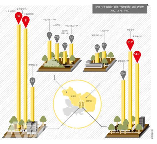 北京市主要城区重点小学及学区房最高价格(单位:万元/平米)