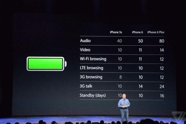 iPhone 6和6 Plus的待机时间