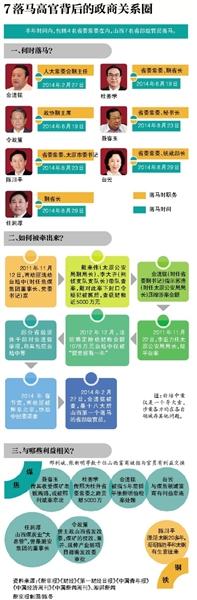 过去的近10天,原吉林省委书记王儒林、原湖南副省长盛茂林跨省入晋,履新省委书记和组织部长。山西省委班子开始重建。
